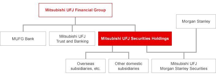 As a Member of the MUFG Group | Company Profiles | Mitsubishi UFJ